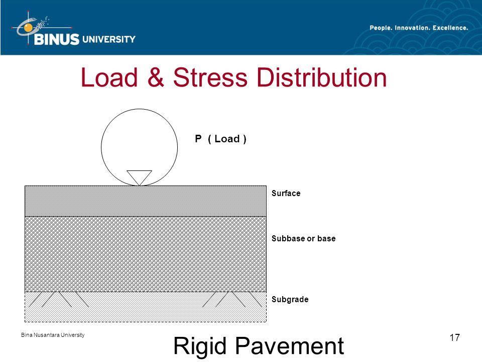 Bina Nusantara University 17 Surface Subbase or base Subgrade P ( Load ) Rigid Pavement Load & Stress Distribution