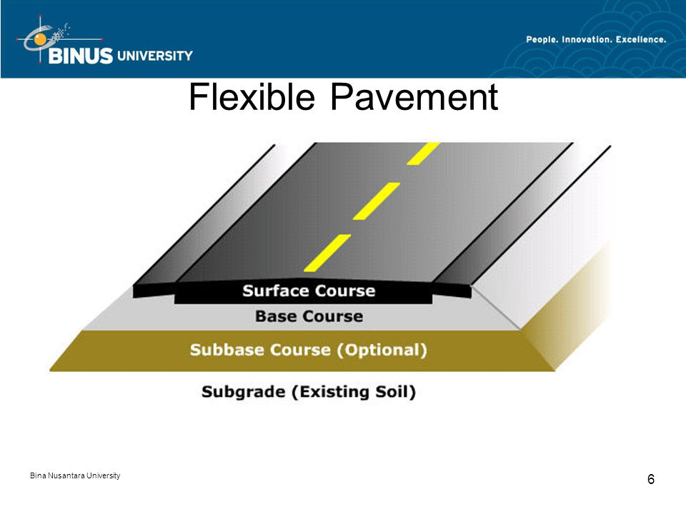 Bina Nusantara University 27 Pavement design for Rigid Pavement Effective Modulus of Subbase/Subgrade Reaction: k-value The AASHTO guide allows pavement designers to take into account the structural benefits of all layers under the concrete slab.