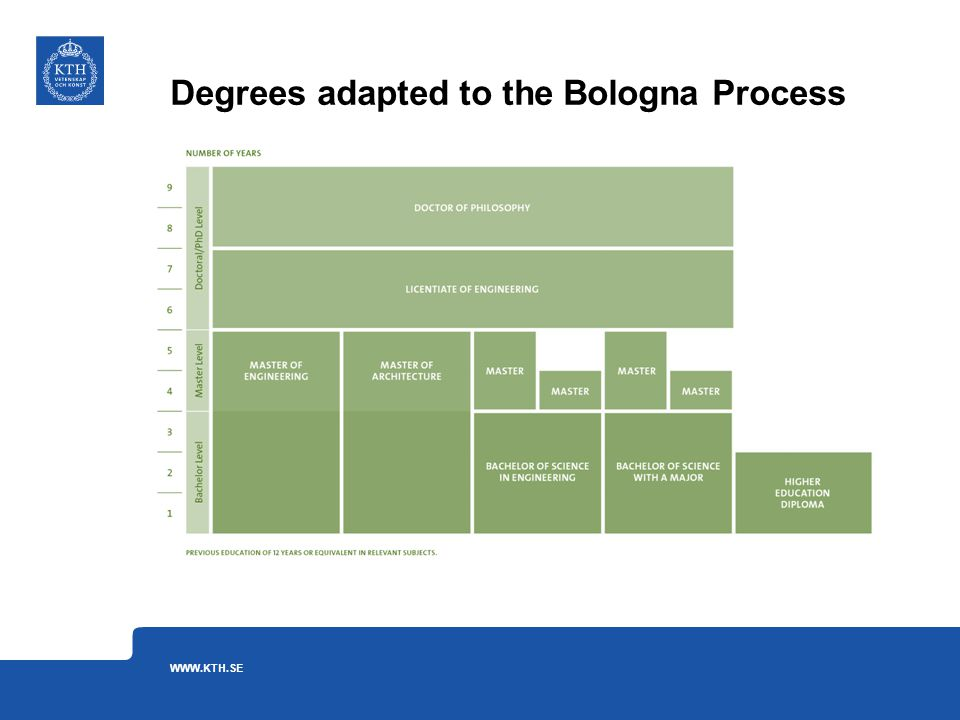 Degrees adapted to the Bologna Process WWW.KTH.SE