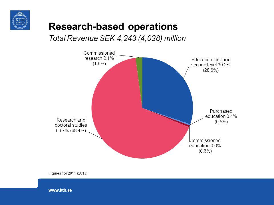 Research-based operations Figures for 2014 (2013) Total Revenue SEK 4,243 (4,038) million www.kth.se