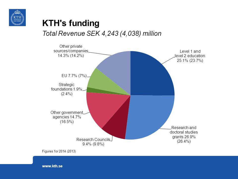 KTH s funding Total Revenue SEK 4,243 (4,038) million Figures for 2014 (2013) www.kth.se