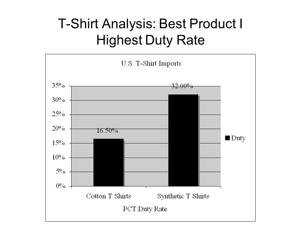 T-Shirt Analysis: Best Product I Highest Duty Rate