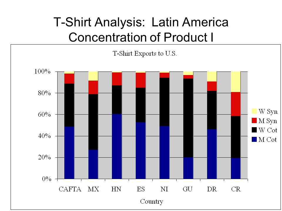 T-Shirt Analysis: Latin America Concentration of Product I