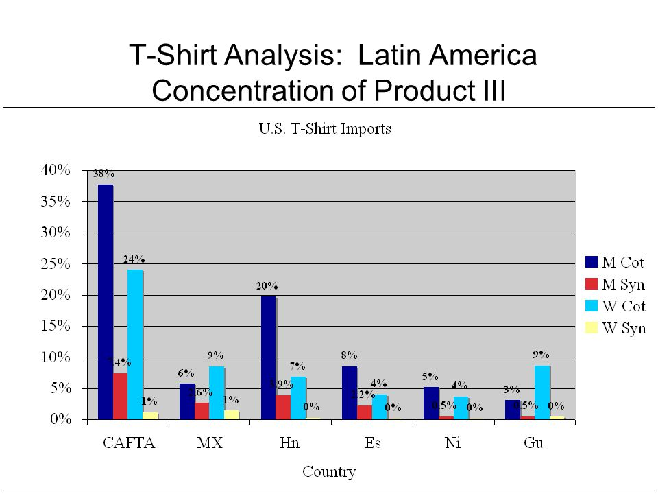 T-Shirt Analysis: Latin America Concentration of Product III