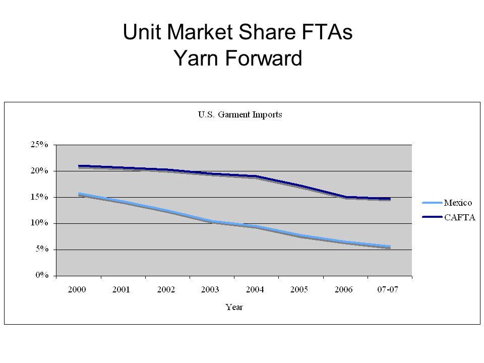 Unit Market Share FTAs Yarn Forward