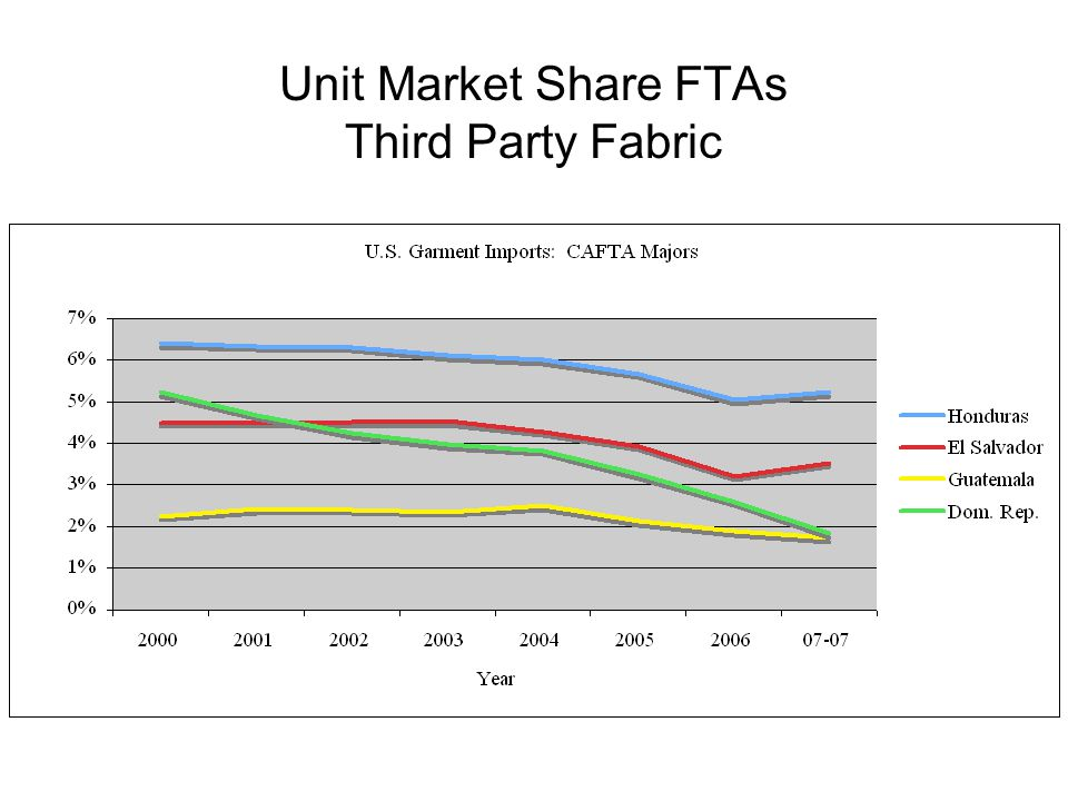Unit Market Share FTAs Third Party Fabric