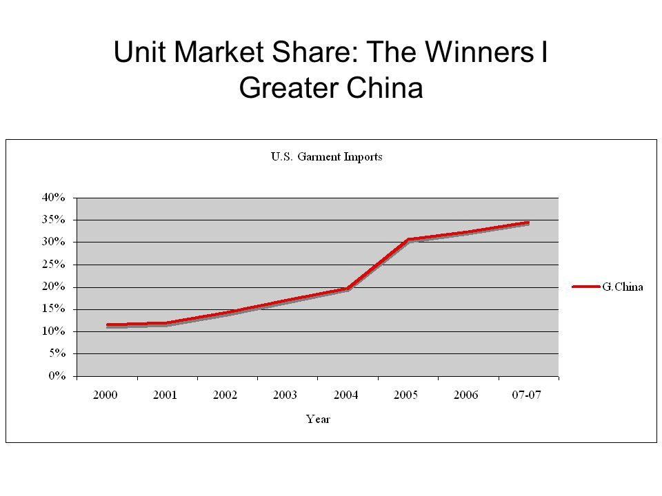 Unit Market Share: The Winners I Greater China