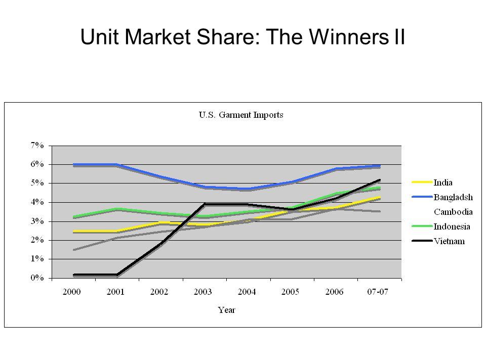 Unit Market Share: The Winners II