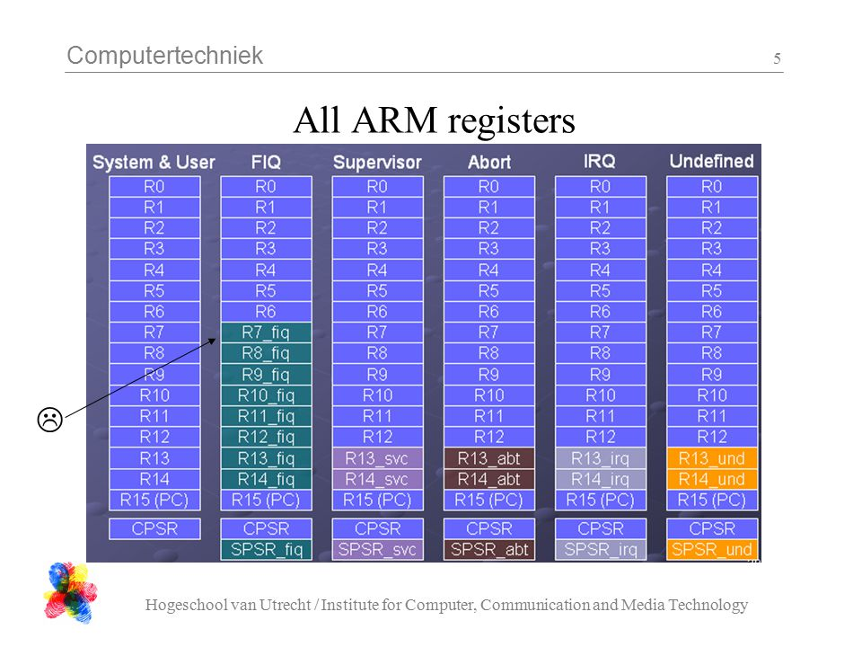 Computertechniek Hogeschool van Utrecht / Institute for Computer, Communication and Media Technology 5 All ARM registers 