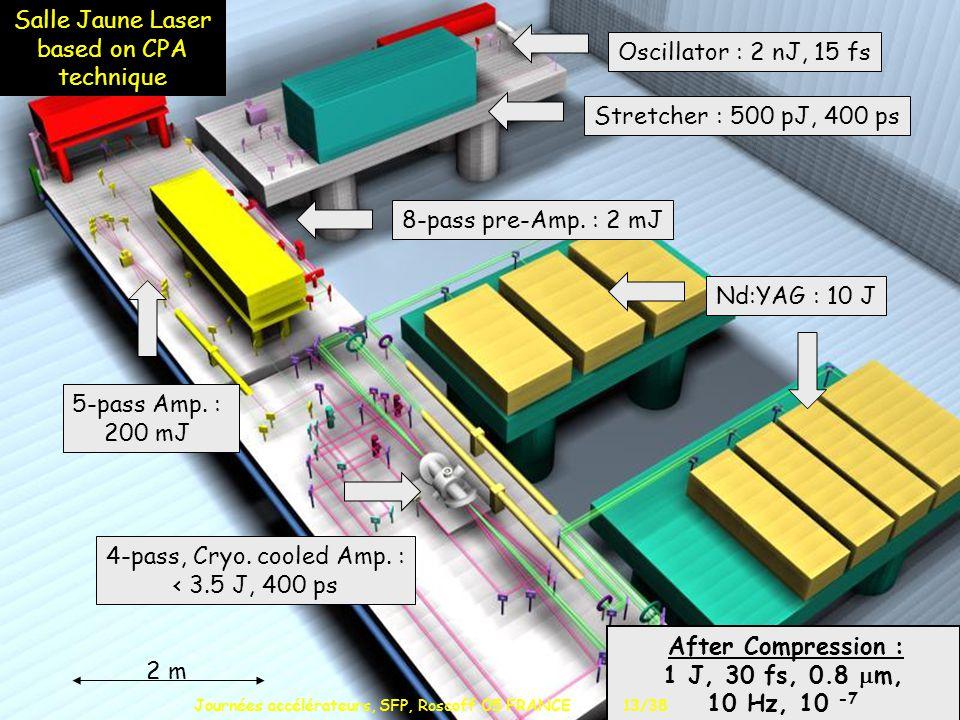 L O A 5-pass Amp. : 200 mJ 8-pass pre-Amp.