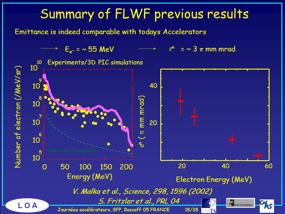 L O A Summary of FLWF previous results Experiments/3D PIC simulations Emittance is indeed comparable with todays Accelerators Electron Energy (MeV)  n (  mm mrad) 204060 20 40 E e - = ~ 55 MeV = ~ 3  mm mrad nn S.