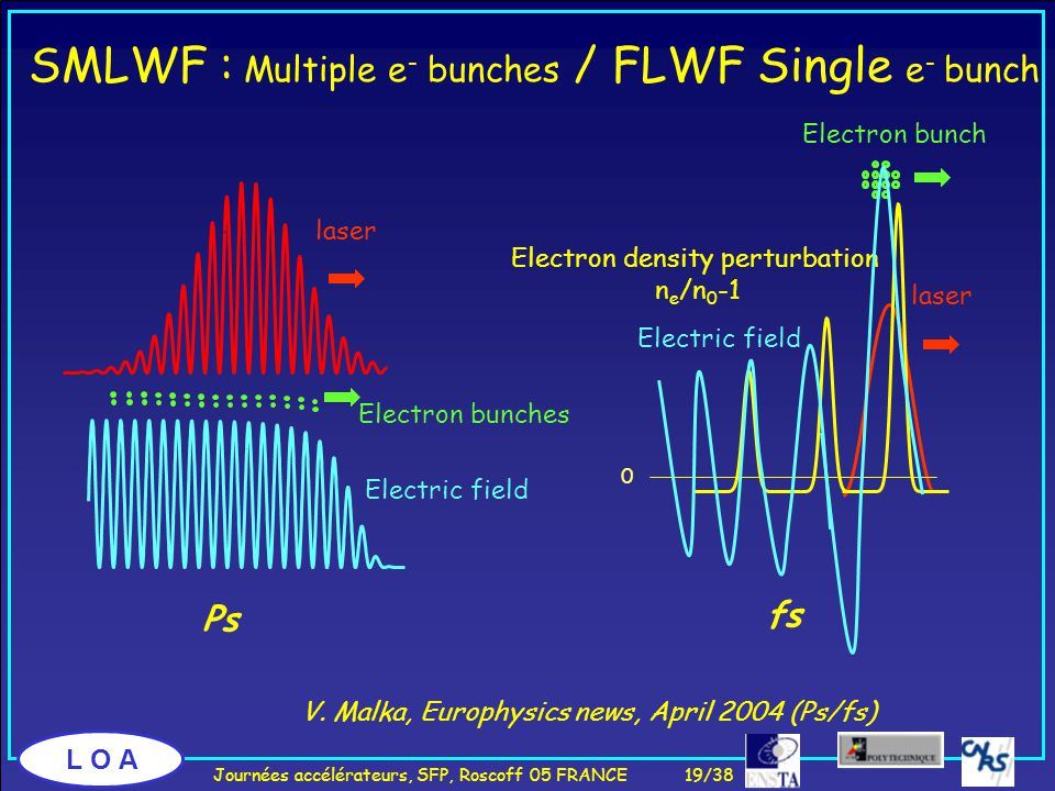 L O A SMLWF : Multiple e - bunches / FLWF Single e - bunch V.