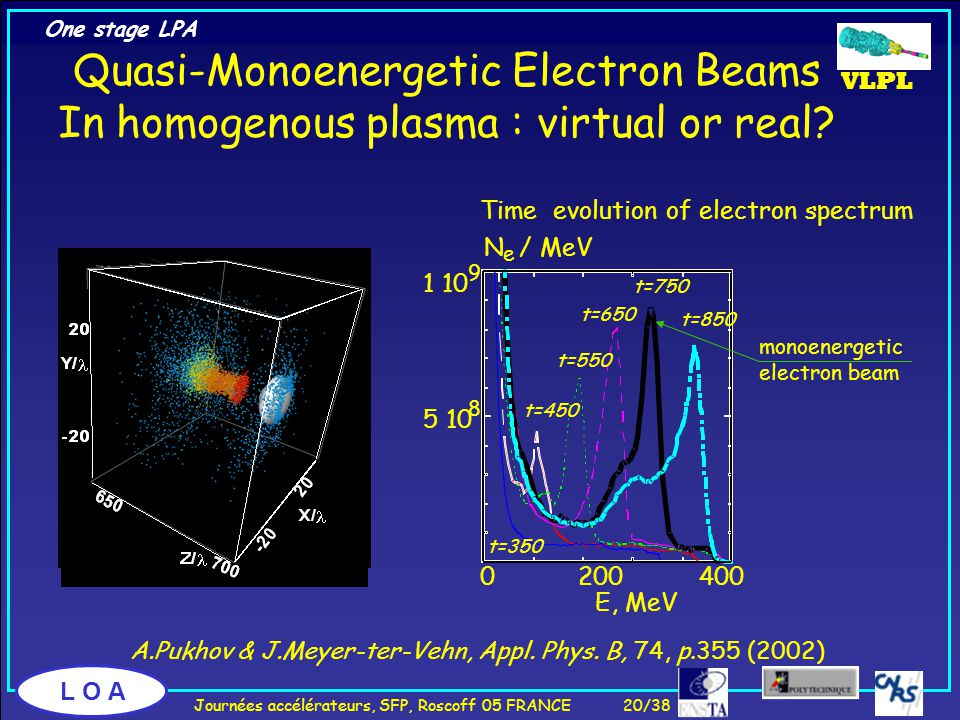 L O A Quasi-Monoenergetic Electron Beams In homogenous plasma : virtual or real.
