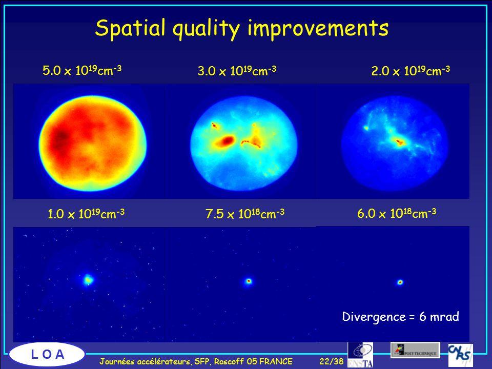 L O A 2.0 x 10 19 cm -3 Divergence = 6 mrad Spatial quality improvements 6.0 x 10 18 cm -3 7.5 x 10 18 cm -3 1.0 x 10 19 cm -3 5.0 x 10 19 cm -3 3.0 x