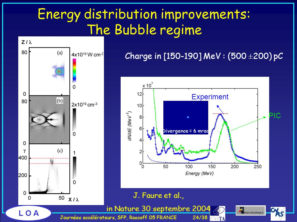 L O A Charge in [150-190] MeV : (500 ±200) pC Energy distribution improvements: The Bubble regime PIC Experiment Divergence = 6 mrad J.