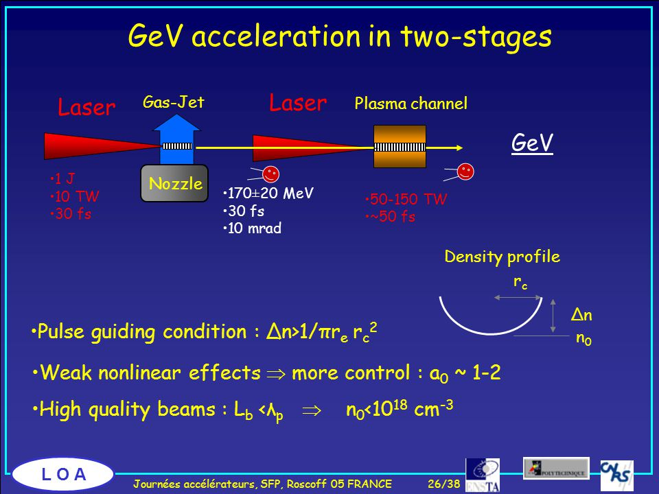 L O A GeV acceleration in two-stages GeV Laser Plasma channel 50-150 TW ~50 fs Nozzle Gas-Jet Laser 170±20 MeV 30 fs 10 mrad 1 J 10 TW 30 fs Pulse guiding condition : Δn>1/πr e r c 2 Weak nonlinear effects  more control : a 0 ~ 1-2 High quality beams : L b <λ p  n 0 <10 18 cm -3 rcrc ΔnΔn n0n0 Density profile Journées accélérateurs, SFP, Roscoff 05 FRANCE 26/38