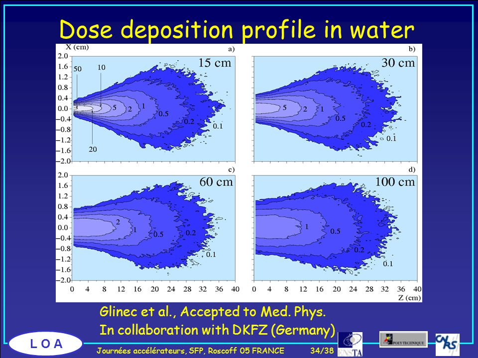 L O A Dose deposition profile in water Glinec et al., Accepted to Med.