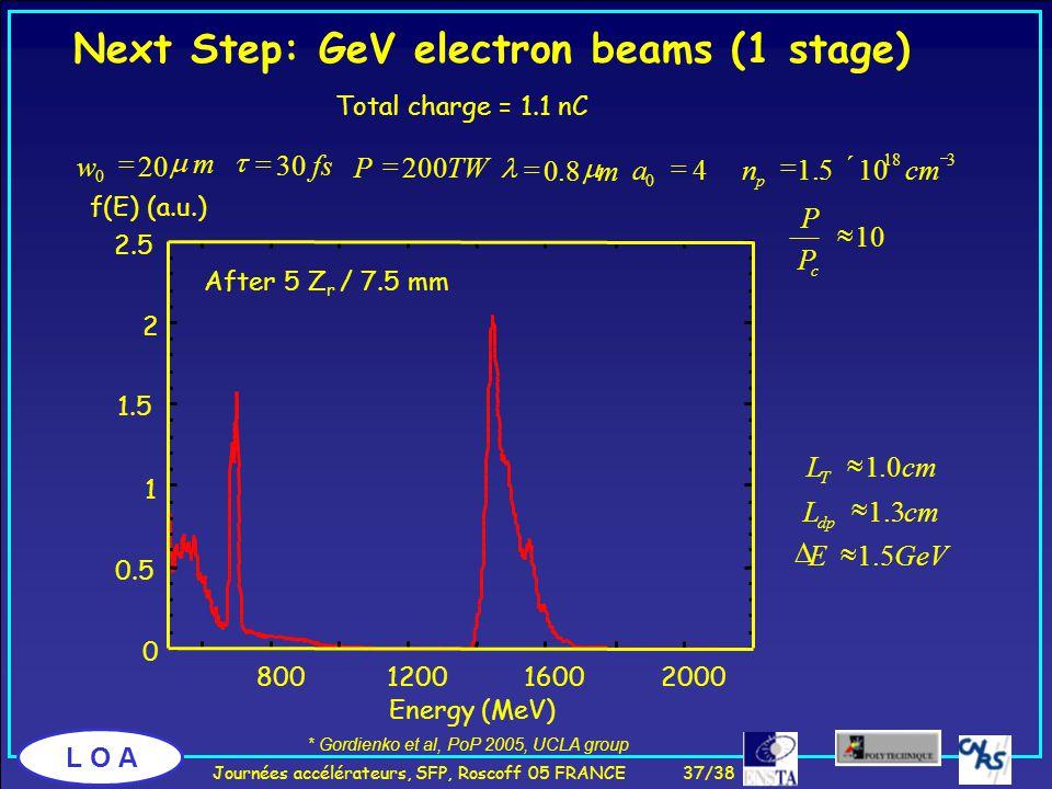 L O A Next Step: GeV electron beams (1 stage) L T  1.0cm L dp  1.3cm  E  1.5GeV After 5 Z r / 7.5 mm Total charge = 1.1 nC 0 0.5 1 1.5 2 2.5 800120016002000 Energy (MeV) f(E) (a.u.) w 0  20  m  30fs a 0  4  0.8  m P  200TW n p  1.5  10 18 cm  3 P P c  10 * Gordienko et al, PoP 2005, UCLA group Journées accélérateurs, SFP, Roscoff 05 FRANCE 37/38