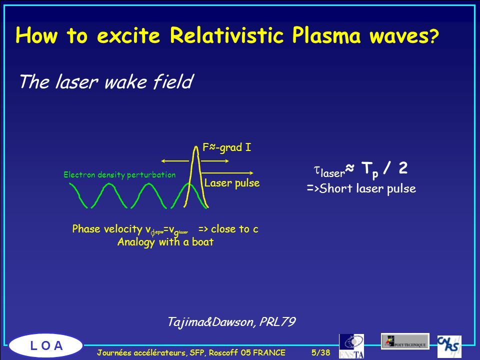 L O A F≈-grad I Train of short resonant pulses Laser envelop modulation    k     k 2 How to excite Relativistic Plasma waves.