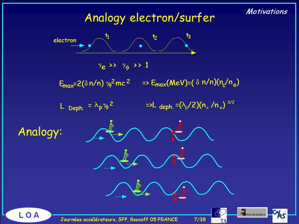 L O A electron Analogy: t 1 t 2 t 3  e >>   >> 1 => E max (MeV)=(  n/n)(n c /n e ) =>L deph.
