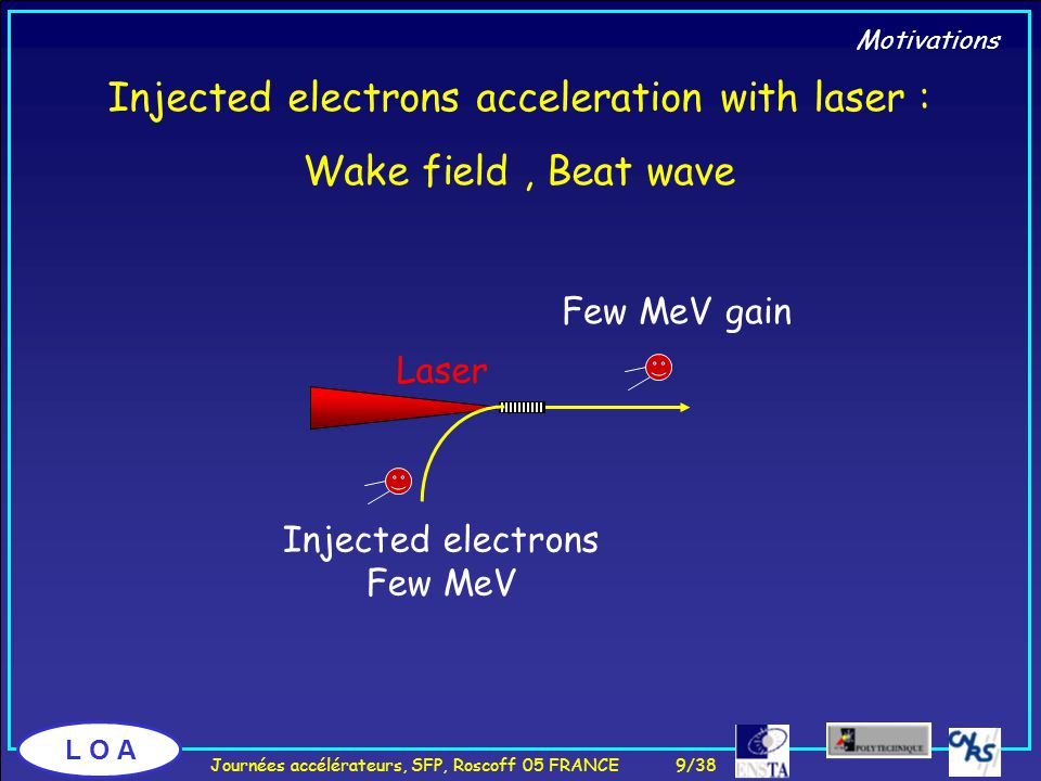 L O A Electron Acceleration : LBWF Electron spectra indicate an E field of ≈ 0.7 GV/m   = 100,  e = 6,  laser = 40 µm,  e = 40 µm, divergence = 10 mrad Electrons number experiment 0 100 200 300 400 500 600 0 500 1000 1500 2000 3,33,43,53,63,73,83,9 Theory Energy (MeV) d = 1,6% LULI/LPNHE/LPGP/LSI/IC Electron gain demonstration Few MeV's: Kitagawa et al.