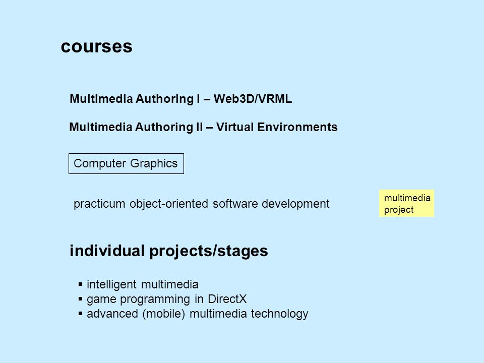 courses Multimedia Authoring I – Web3D/VRML Multimedia Authoring II – Virtual Environments Computer Graphics practicum object-oriented software development multimedia project individual projects/stages  intelligent multimedia  game programming in DirectX  advanced (mobile) multimedia technology