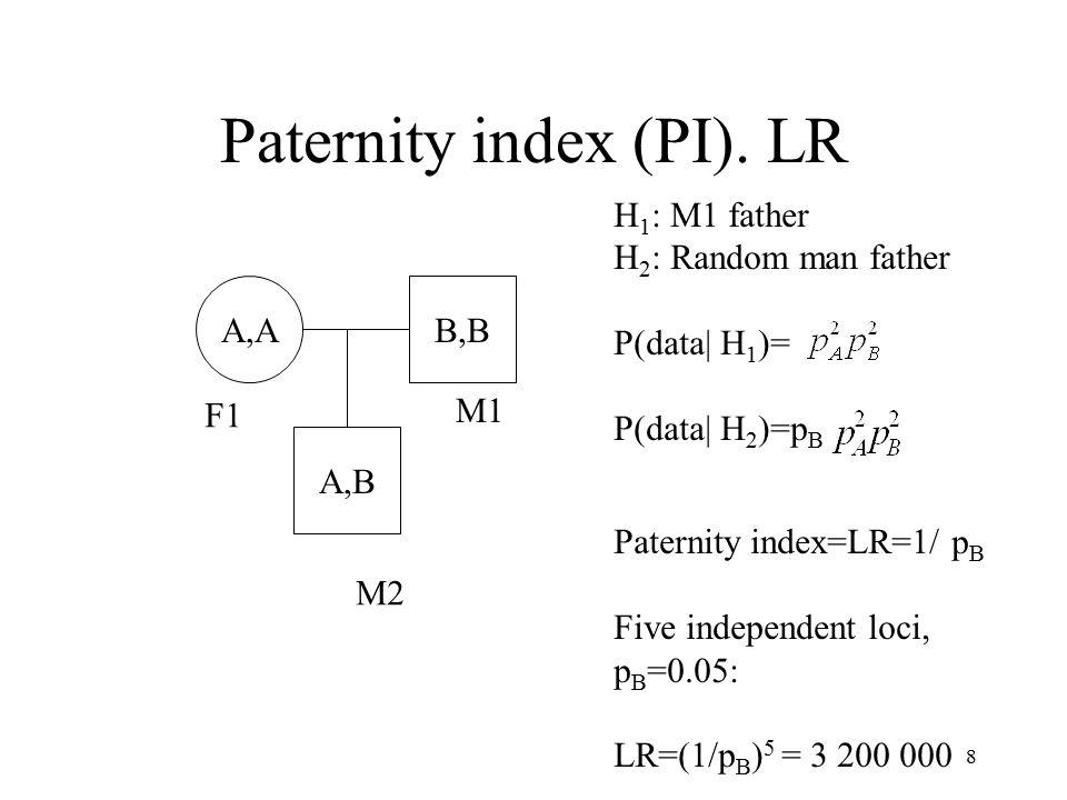 8 H 1 : M1 father H 2 : Random man father P(data| H 1 )= P(data| H 2 )=p B Paternity index=LR=1/ p B Five independent loci, p B =0.05: LR=(1/p B ) 5 = 3 200 000 Paternity index (PI).