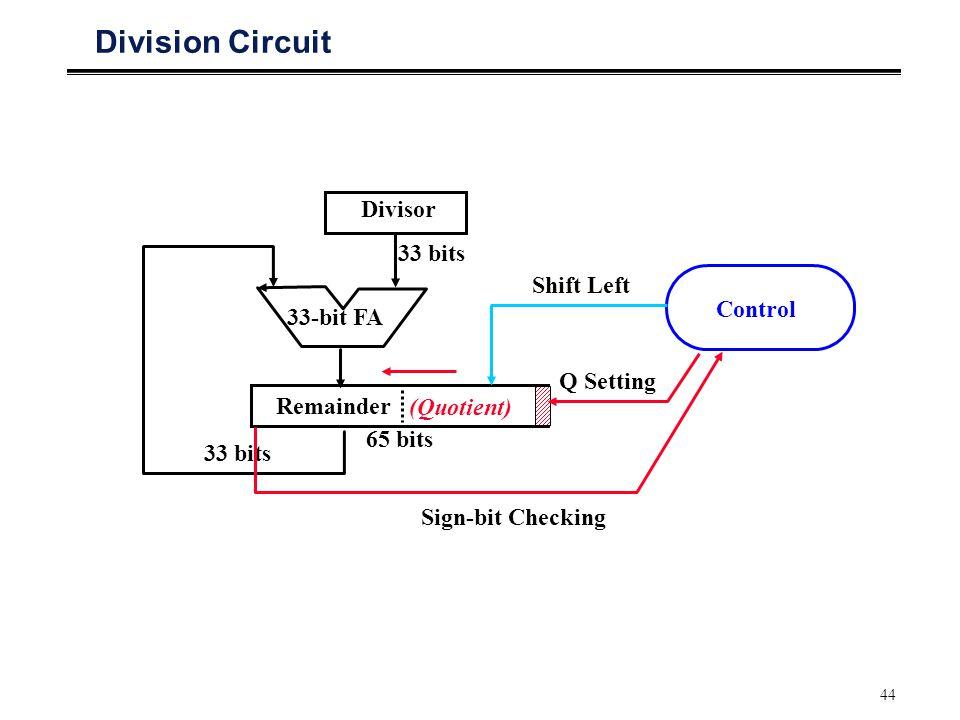 44 Division Circuit Remainder (Quotient) Divisor 33-bit FA Control 33 bits 65 bits Shift Left 33 bits Q Setting Sign-bit Checking