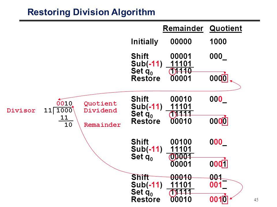 45 RemainderQuotient Initially000001000 Shift00001000_ Sub(-11)11101 Set q 0 11110 Restore000010000 Shift00010000_ Sub(-11) 11101 Set q 0 11111 Restore000100000 Shift00100000_ Sub(-11) 11101 Set q 0 00001 000010001 Shift00010001_ Sub(-11) 11101001_ Set q 0 11111 Restore000100010 Restoring Division Algorithm 0010 Quotient Divisor 111000Dividend 11 10Remainder