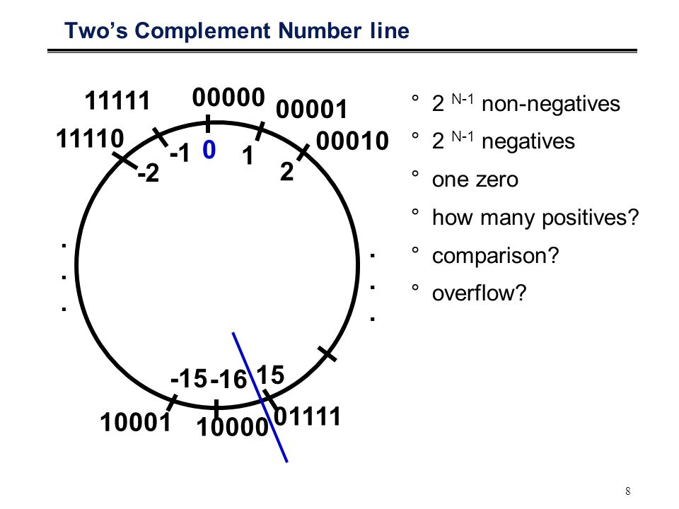 8 Two's Complement Number line °2 N-1 non-negatives °2 N-1 negatives °one zero °how many positives.
