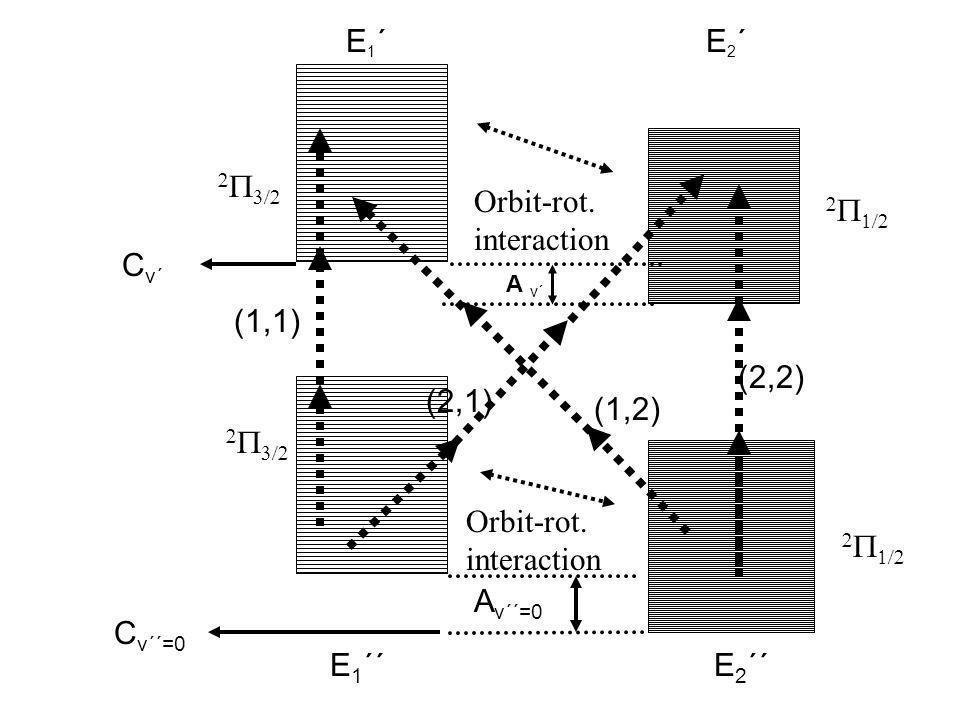 E1´E1´ E 1 ´´E 2 ´´ A v´´=0       Orbit-rot.