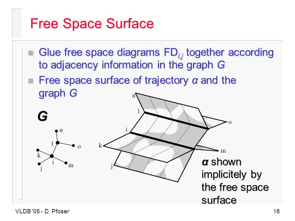 VLDB '05 - D. Pfoser16 n Glue free space diagrams FD i,j together according to adjacency information in the graph G n Free space surface of trajectory