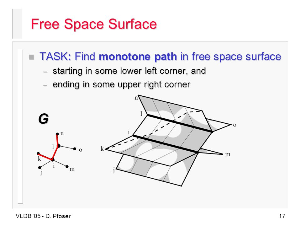 VLDB '05 - D. Pfoser17 n TASK: Find monotone path in free space surface – starting in some lower left corner, and – ending in some upper right corner