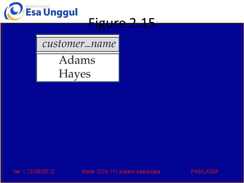 Ver 1,12/09/2012Kode :CCs 111,sistem basisdataFASILKOM Figure 2.15