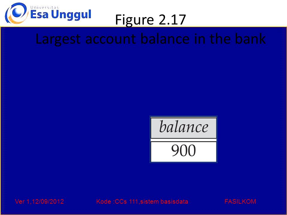 Ver 1,12/09/2012Kode :CCs 111,sistem basisdataFASILKOM Figure 2.17 Largest account balance in the bank