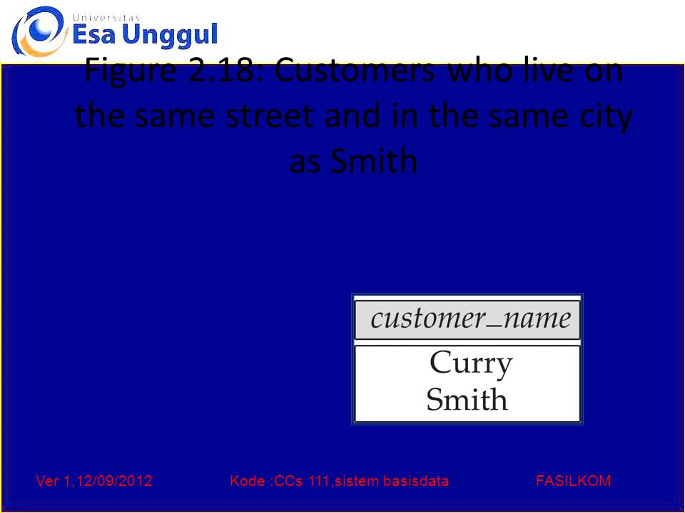 Ver 1,12/09/2012Kode :CCs 111,sistem basisdataFASILKOM Figure 2.18: Customers who live on the same street and in the same city as Smith