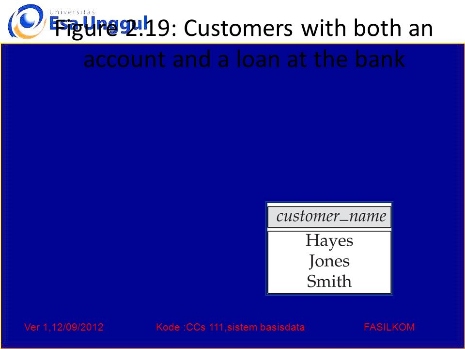 Ver 1,12/09/2012Kode :CCs 111,sistem basisdataFASILKOM Figure 2.19: Customers with both an account and a loan at the bank