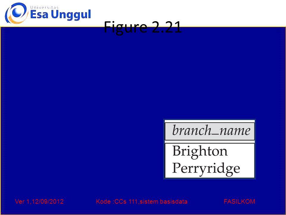 Ver 1,12/09/2012Kode :CCs 111,sistem basisdataFASILKOM Figure 2.21
