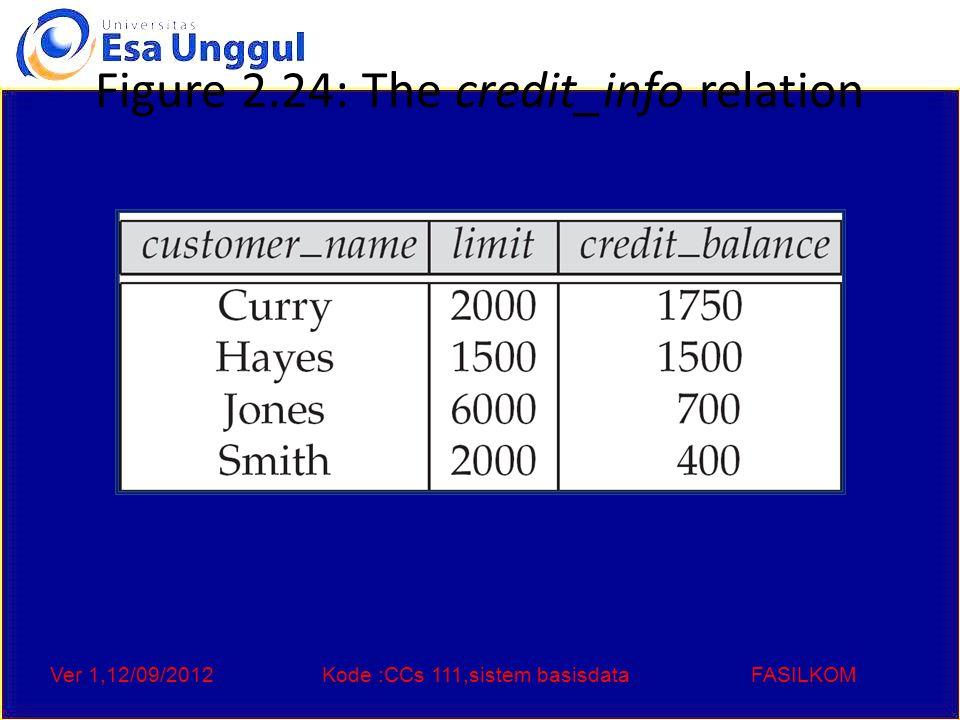 Ver 1,12/09/2012Kode :CCs 111,sistem basisdataFASILKOM Figure 2.24: The credit_info relation