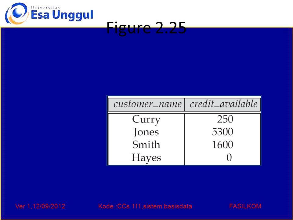 Ver 1,12/09/2012Kode :CCs 111,sistem basisdataFASILKOM Figure 2.25