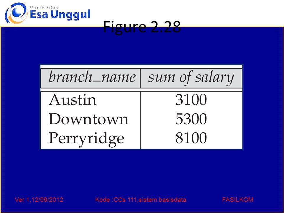 Ver 1,12/09/2012Kode :CCs 111,sistem basisdataFASILKOM Figure 2.28