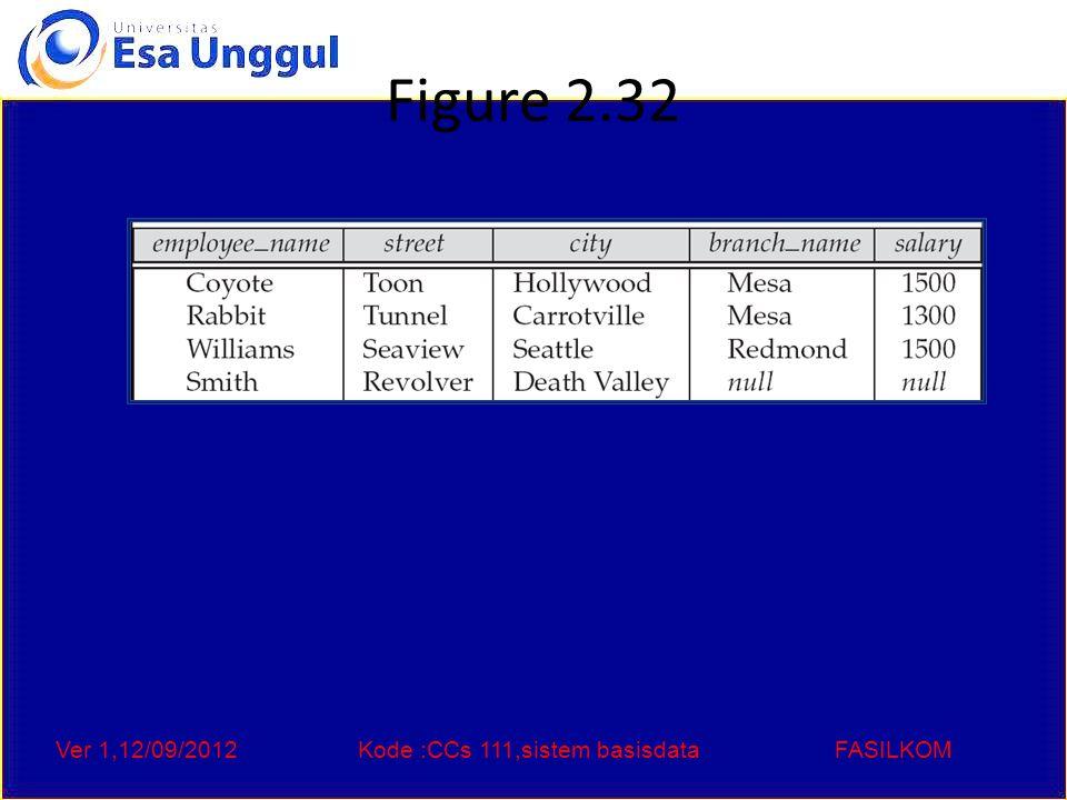 Ver 1,12/09/2012Kode :CCs 111,sistem basisdataFASILKOM Figure 2.32