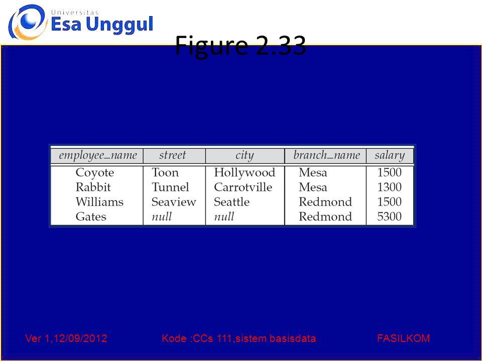 Ver 1,12/09/2012Kode :CCs 111,sistem basisdataFASILKOM Figure 2.33