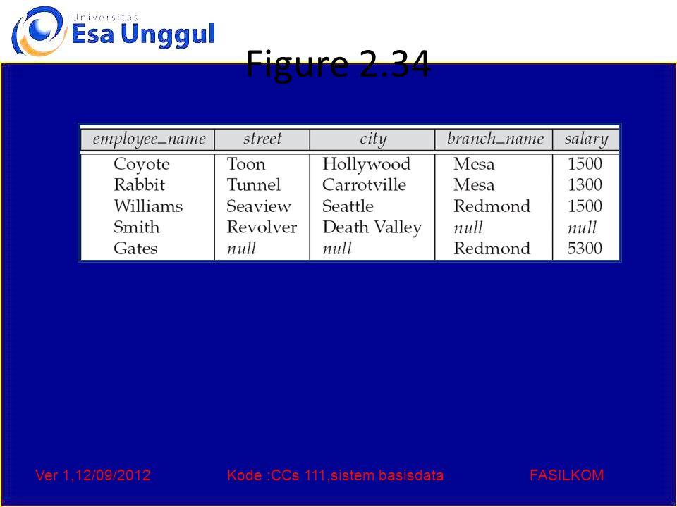 Ver 1,12/09/2012Kode :CCs 111,sistem basisdataFASILKOM Figure 2.34