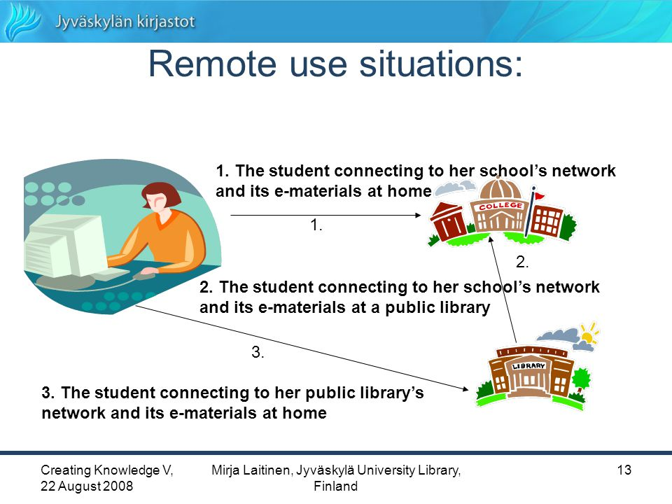 Creating Knowledge V, 22 August 2008 Mirja Laitinen, Jyväskylä University Library, Finland 13 Remote use situations: 1.