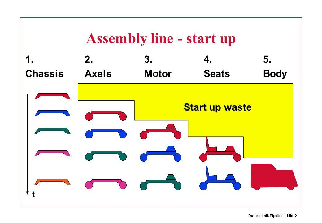 Datorteknik Pipeline1 bild 2 Assembly line - start up 1.2.3.4.5.