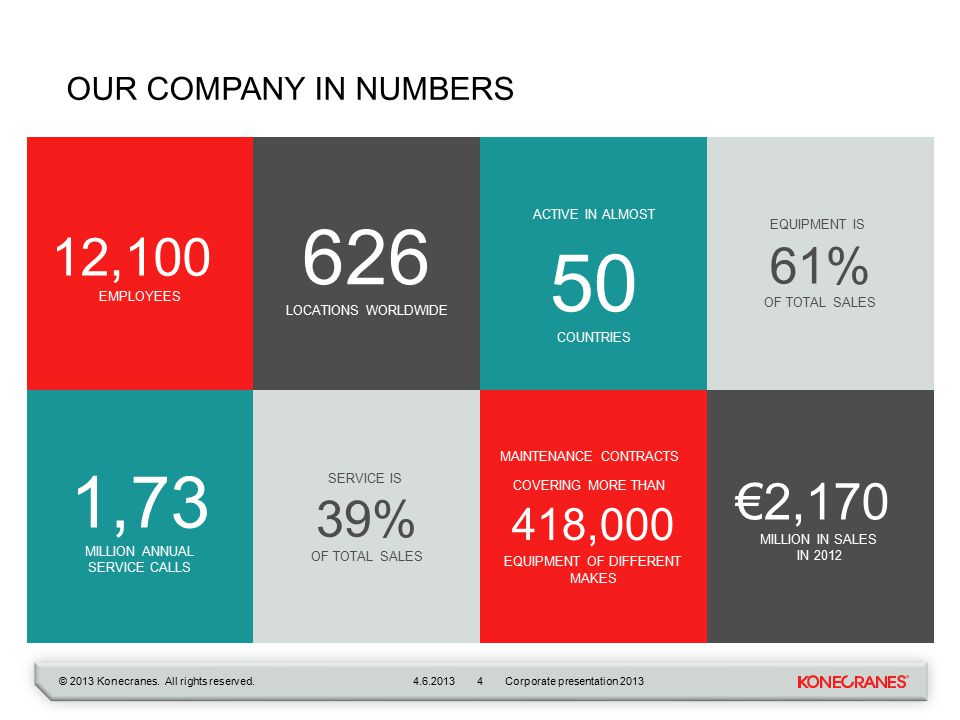 © 2013 Konecranes. All rights reserved.4.6.2013 4 OUR COMPANY IN NUMBERS EQUIPMENT IS 61% OF TOTAL SALES ACTIVE IN ALMOST 50 COUNTRIES 626 LOCATIONS W