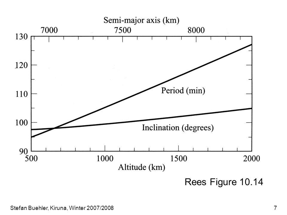 Stefan Buehler, Kiruna, Winter 2007/200818 Image source: CIWSIR Mission proposal. Conical scan