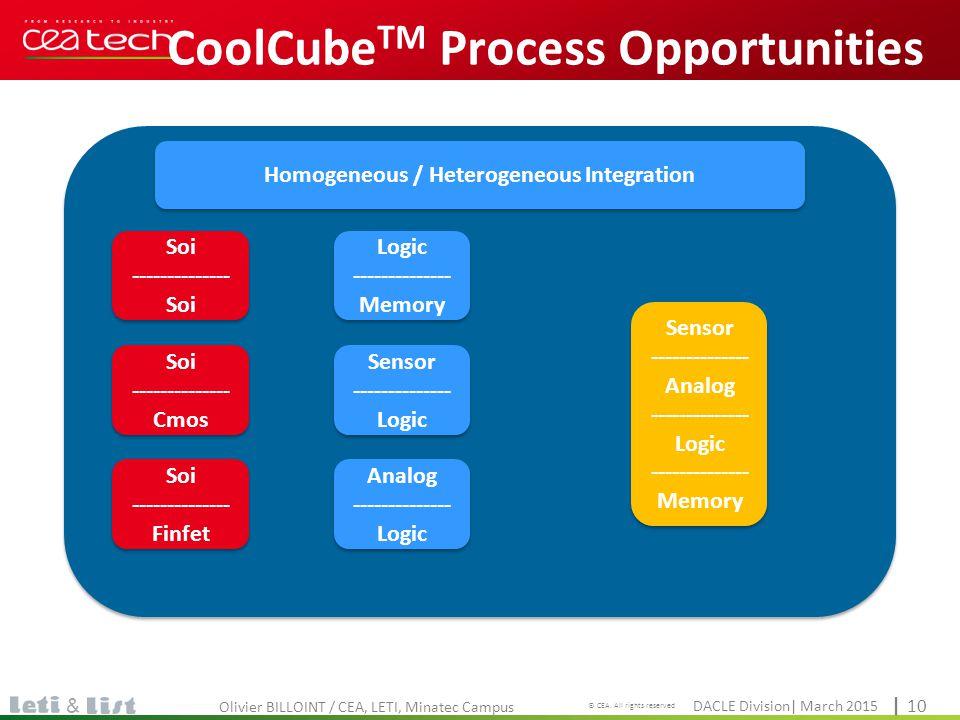 Cliquez pour modifier le style du titre DACLE Division| March 2015 © CEA. All rights reserved | 10 & CoolCube TM Process Opportunities Olivier BILLOIN