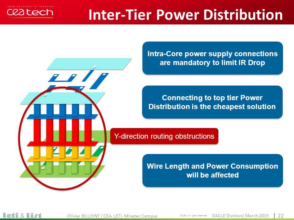 Cliquez pour modifier le style du titre DACLE Division| March 2015 © CEA. All rights reserved | 22 & Inter-Tier Power Distribution Olivier BILLOINT /